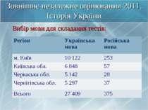 Зовнішнє незалежне оцінювання 2011. Історія України Вибір мови для складання ...