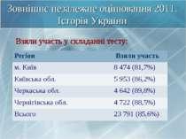 Зовнішнє незалежне оцінювання 2011. Історія України Взяли участь у складанні ...