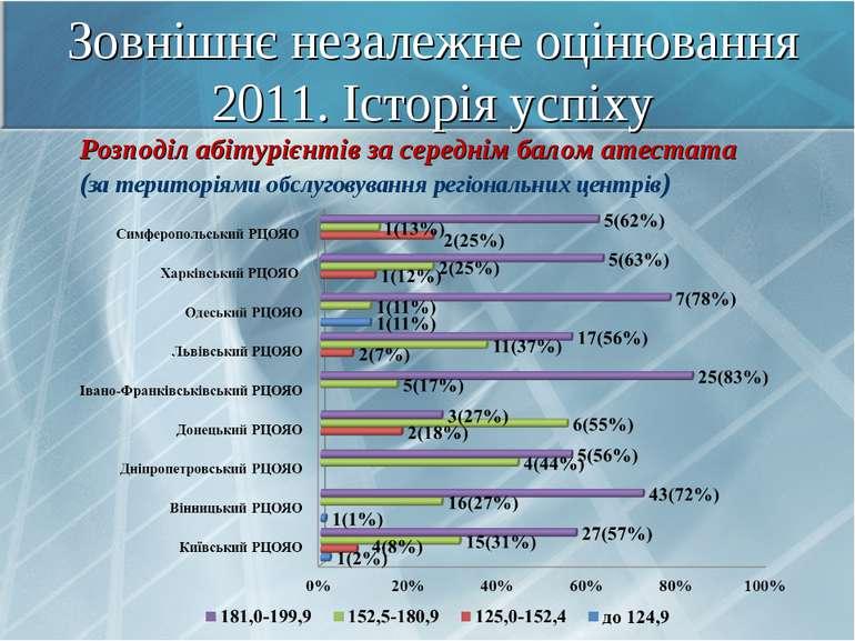 Зовнішнє незалежне оцінювання 2011. Історія успіху Розподіл абітурієнтів за с...