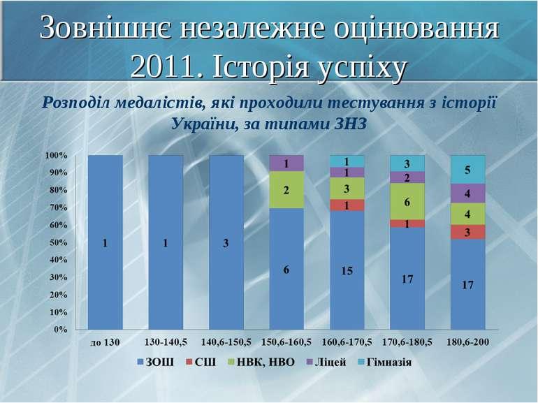 Зовнішнє незалежне оцінювання 2011. Історія успіху Розподіл медалістів, які п...