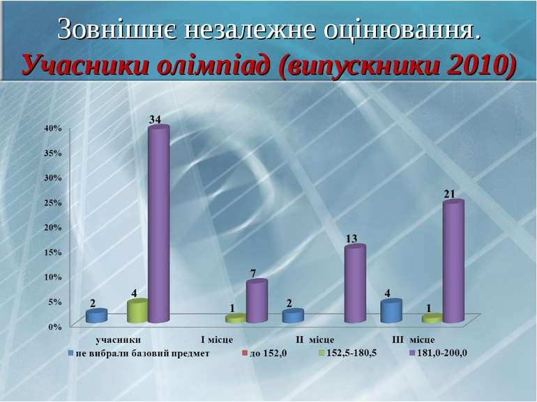 Зовнішнє незалежне оцінювання. Учасники олімпіад (випускники 2010)