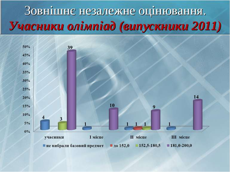 Зовнішнє незалежне оцінювання. Учасники олімпіад (випускники 2011)