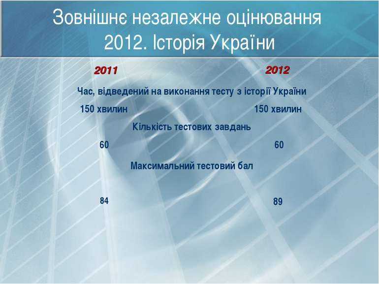 Зовнішнє незалежне оцінювання 2012. Історія України 2011 2012 Час, відведений...