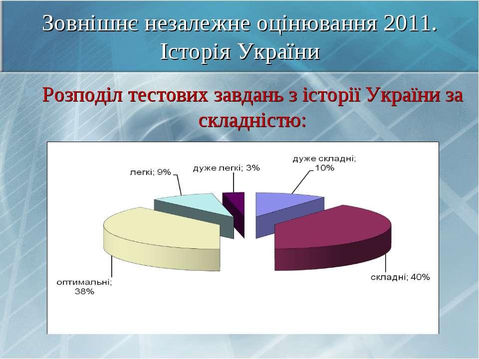 Зовнішнє незалежне оцінювання 2011. Історія України Розподіл тестових завдань...