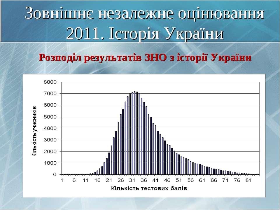 Зовнішнє незалежне оцінювання 2011. Історія України Розподіл результатів ЗНО ...