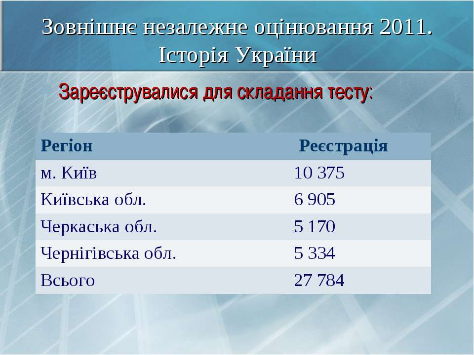 Зовнішнє незалежне оцінювання 2011. Історія України Зареєструвалися для склад...