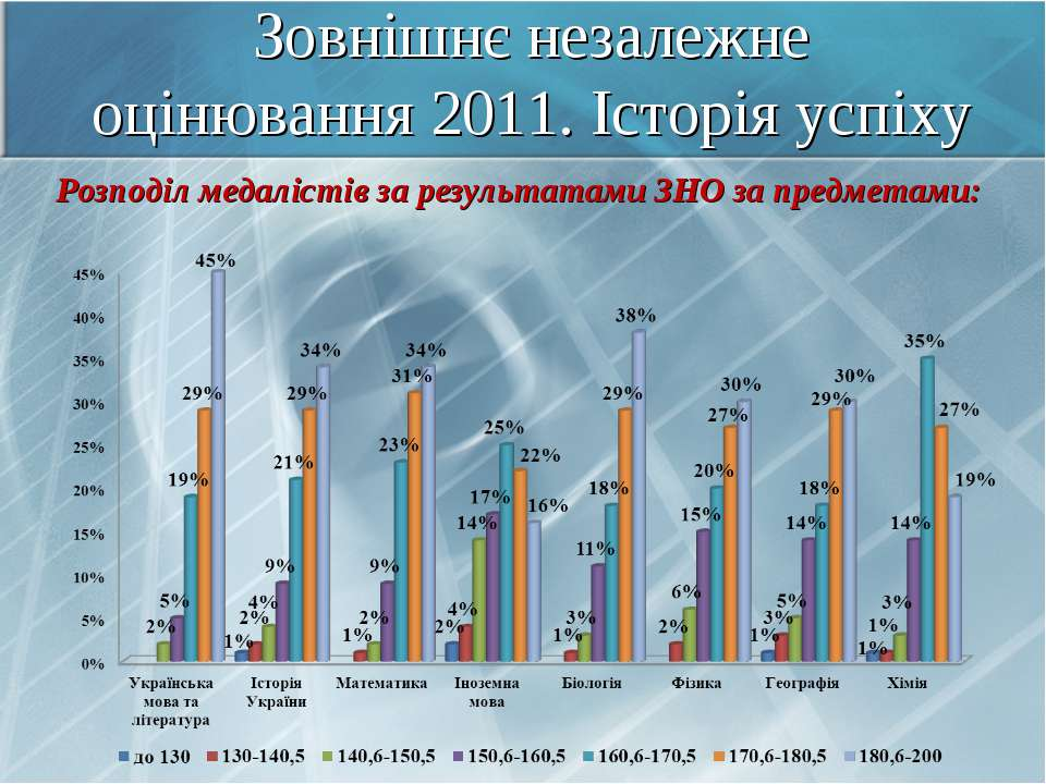 Зовнішнє незалежне оцінювання 2011. Історія успіху Розподіл медалістів за рез...