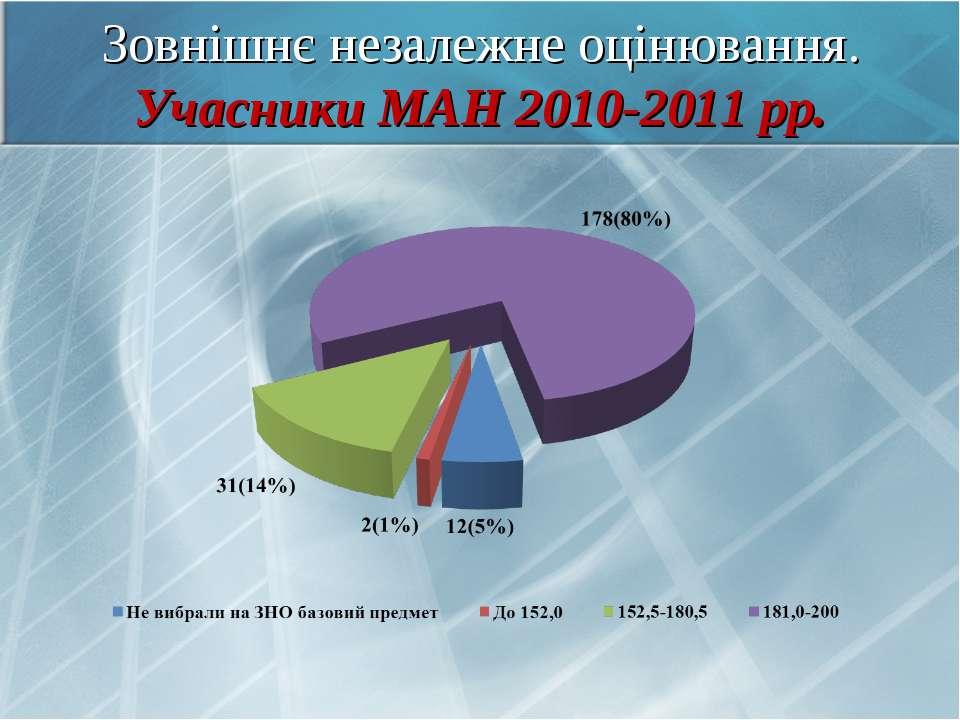 Зовнішнє незалежне оцінювання. Учасники МАН 2010-2011 рр.