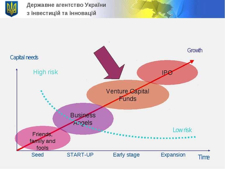 Державне агентство України з інвестицій та інновацій Low risk START-UP Early ...