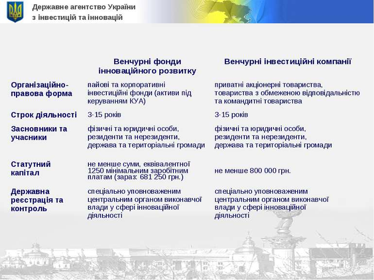 Державне агентство України з інвестицій та інновацій