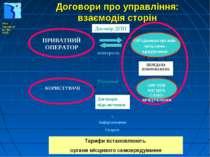 Договори про управління: взаємодія сторін Тарифи встановлюють органи місцевог...