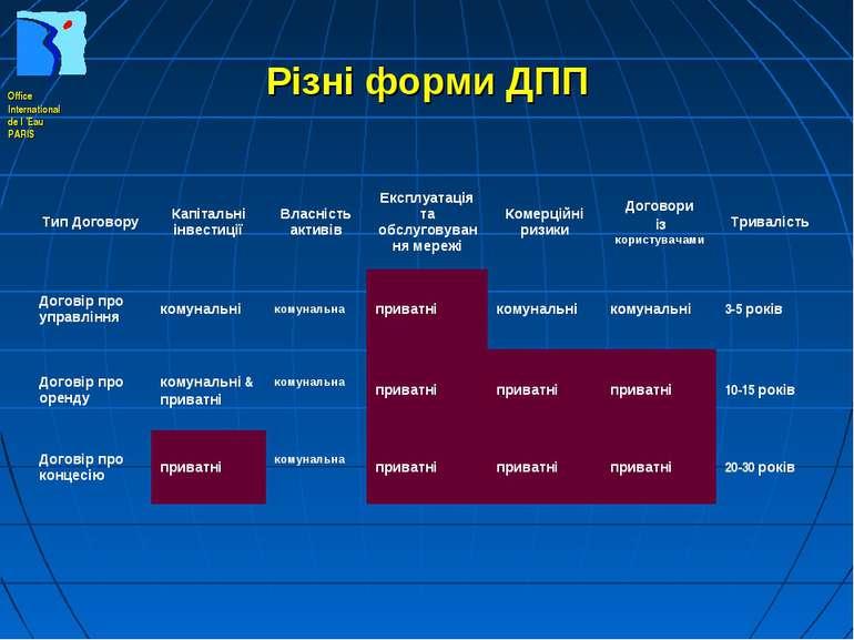 Різні форми ДПП Тип Договору Капітальні інвестиції Власність активів Експлуат...