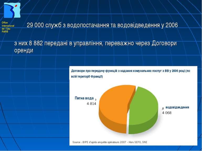 29 000 служб з водопостачання та водовідведення у 2006 з них 8 882 передані в...