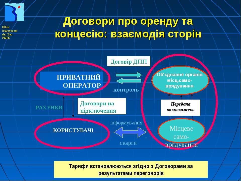 Договори про оренду та концесію: взаємодія сторін Тарифи встановлюються згідн...