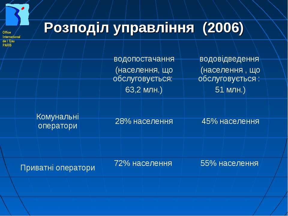 Розподіл управління (2006) водопостачання (населення, що обслуговується: 63,2...