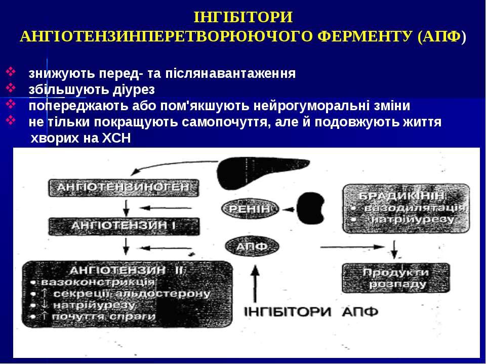 ІНГІБІТОРИ АНГІОТЕНЗИНПЕРЕТВОРЮЮЧОГО ФЕРМЕНТУ (АПФ) знижують перед- та післян...