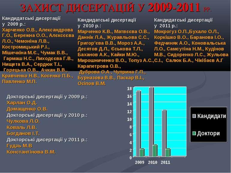ЗАХИСТ ДИСЕРТАЦІЙ У 2009-2011 РР. Докторські дисертації у 2009 р.: Харлан О.Д...