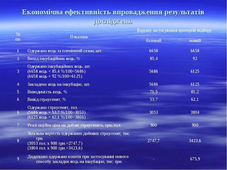Економічна ефективність впровадження результатів досліджень