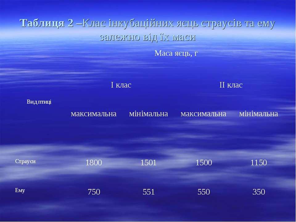 Таблиця 2 –Клас інкубаційних яєць страусів та ему залежно від їх маси Вид пти...