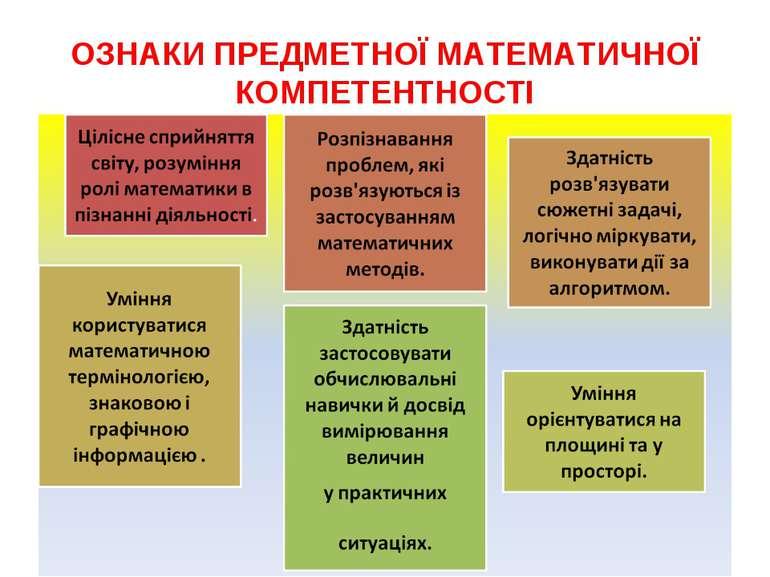 ОЗНАКИ ПРЕДМЕТНОЇ МАТЕМАТИЧНОЇ КОМПЕТЕНТНОСТІ