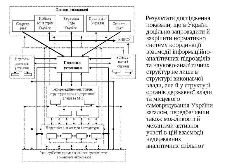 Результати дослідження показали, що в Україні доцільно запровадити й закріпит...