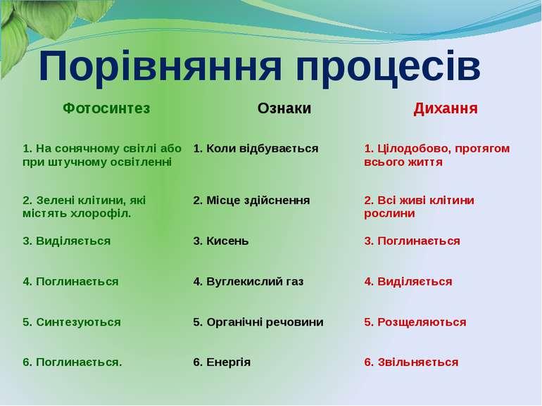 Порівняння процесів Фотосинтез Ознаки Дихання 1. На сонячному світлі або при ...