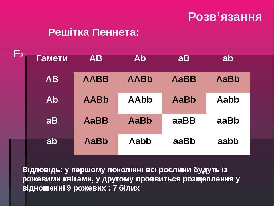 F2 Відповідь: у першому поколінні всі рослини будуть із рожевими квітами, у д...
