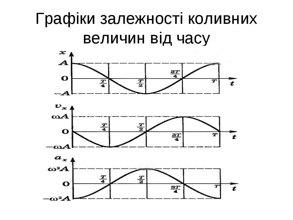 Графіки залежності коливних величин від часу