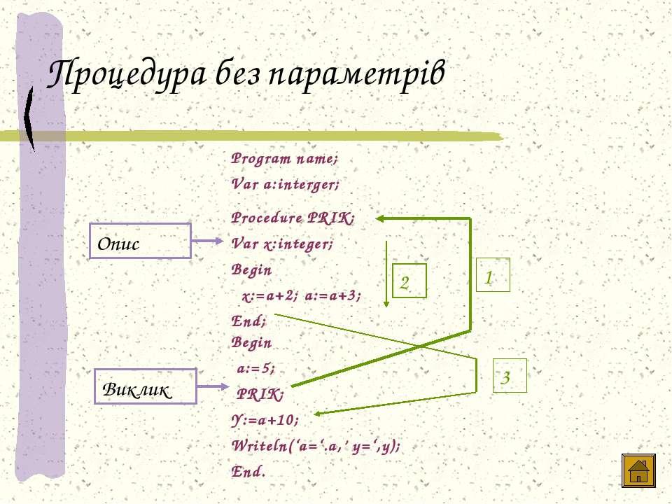 Процедура без параметрів Опис Виклик 1 2 3 Program name; Var a:interger; Proc...