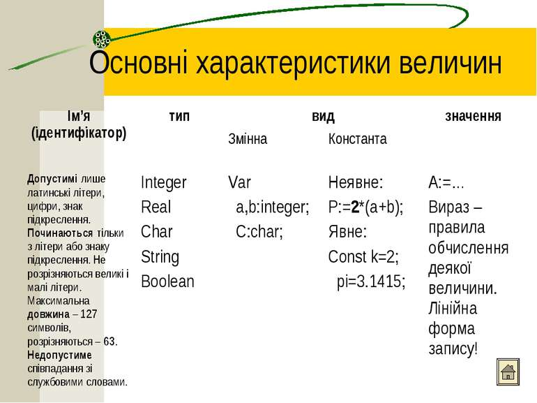 Основні характеристики величин Ім'я (ідентифікатор) тип вид значення Змінна К...