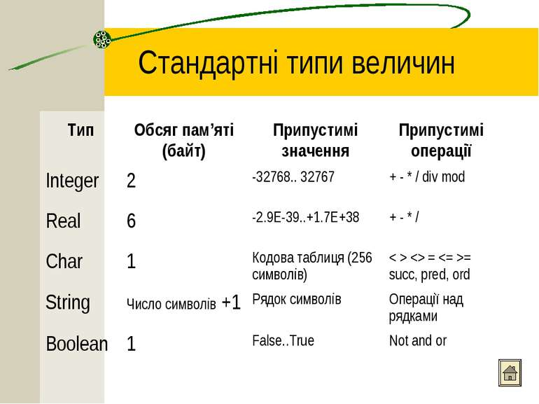 Стандартні типи величин Тип Обсяг пам'яті (байт) Припустимі значення Припусти...