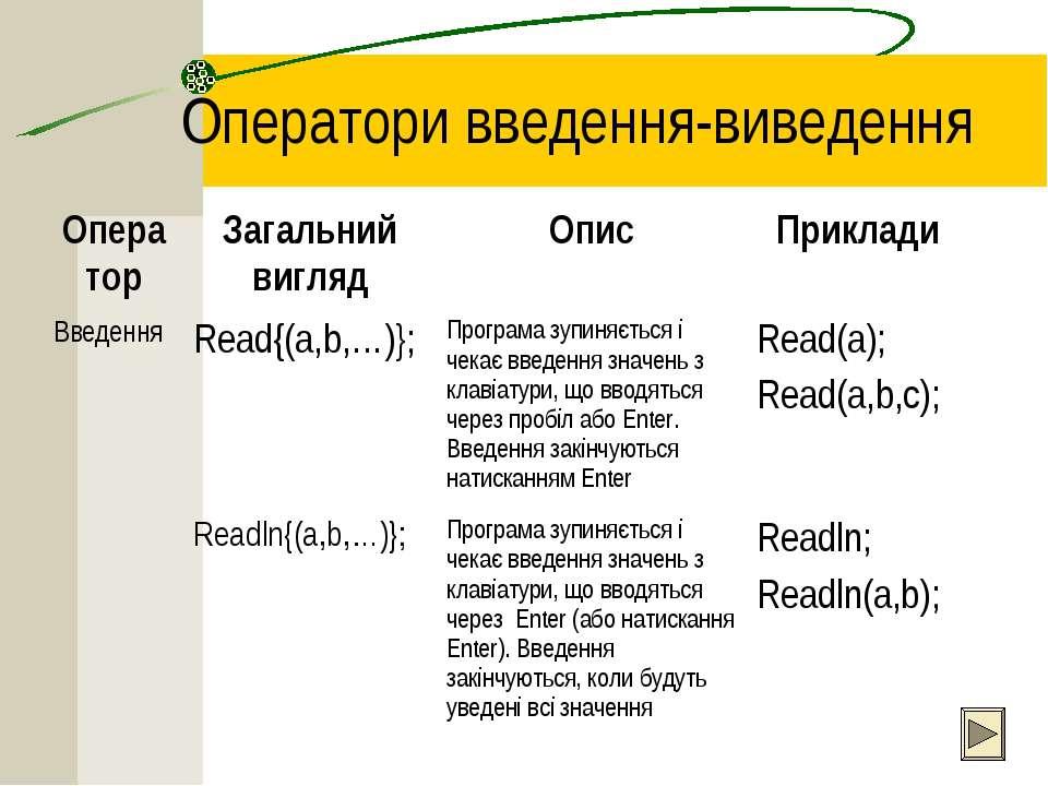 Оператори введення-виведення Оператор Загальний вигляд Опис Приклади Введення...
