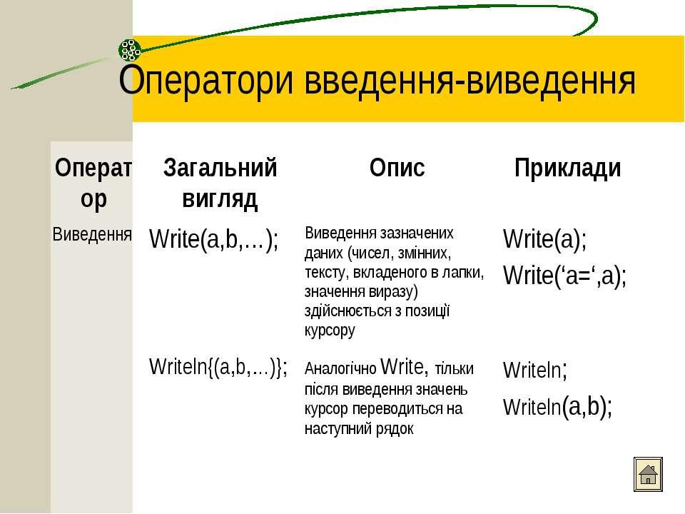 Оператори введення-виведення Оператор Загальний вигляд Опис Приклади Виведенн...