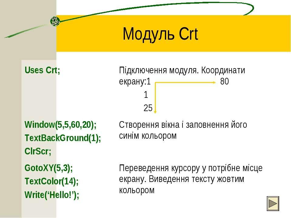 Модуль Crt Uses Crt; Підключення модуля. Координати екрану:1 80 1 25 Window(5...