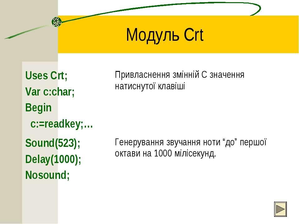 Модуль Crt Uses Crt; Var c:char; Begin c:=readkey;… Привласнення змінній С зн...