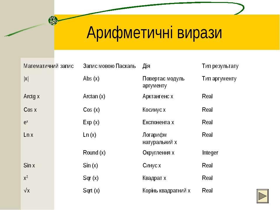 Арифметичні вирази Математичний запис Запис мовою Паскаль Дія Тип результату ...