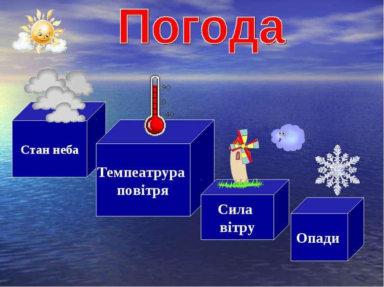 Стан неба Темпеатрура повітря Сила вітру Опади