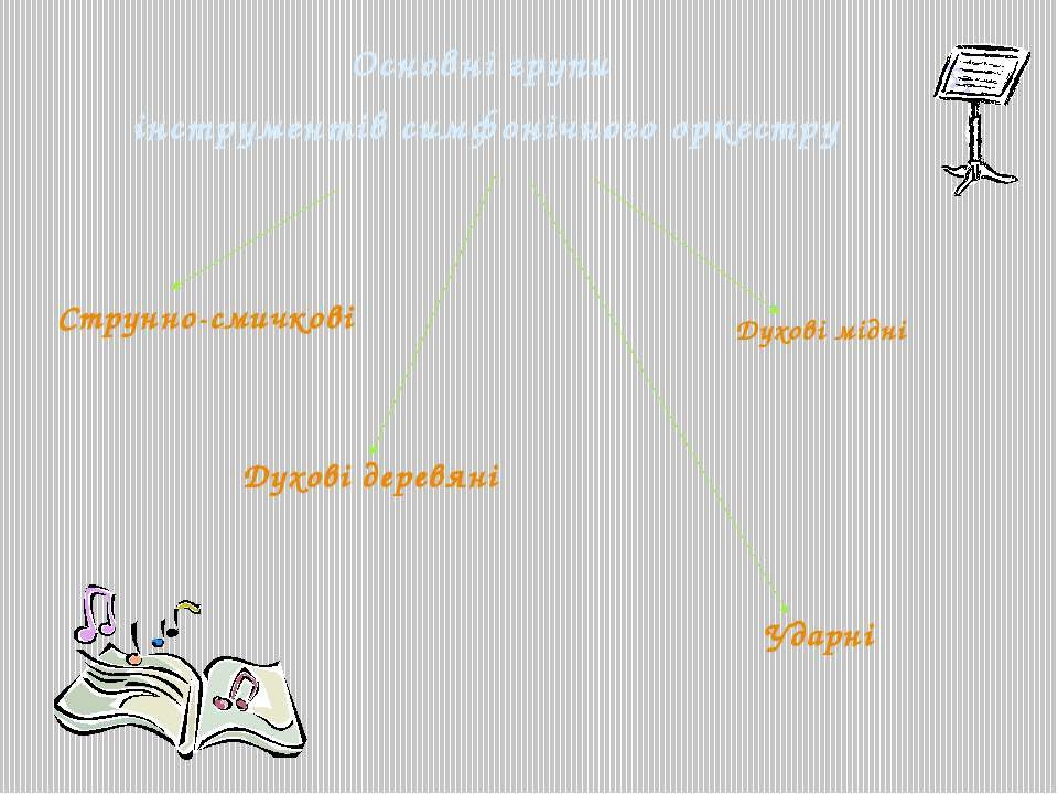 Основні групи інструментів симфонічного оркестру Струнно-смичкові Духові дере...
