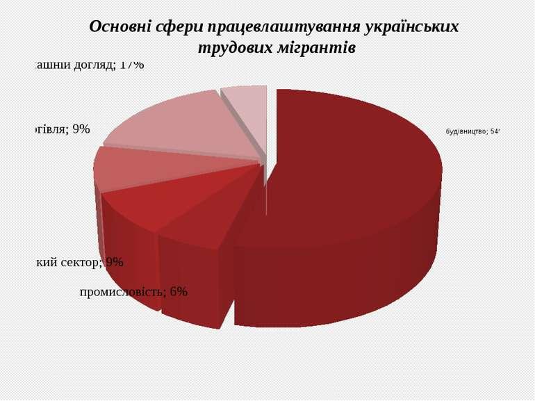 Основні сфери працевлаштування українських трудових мігрантів