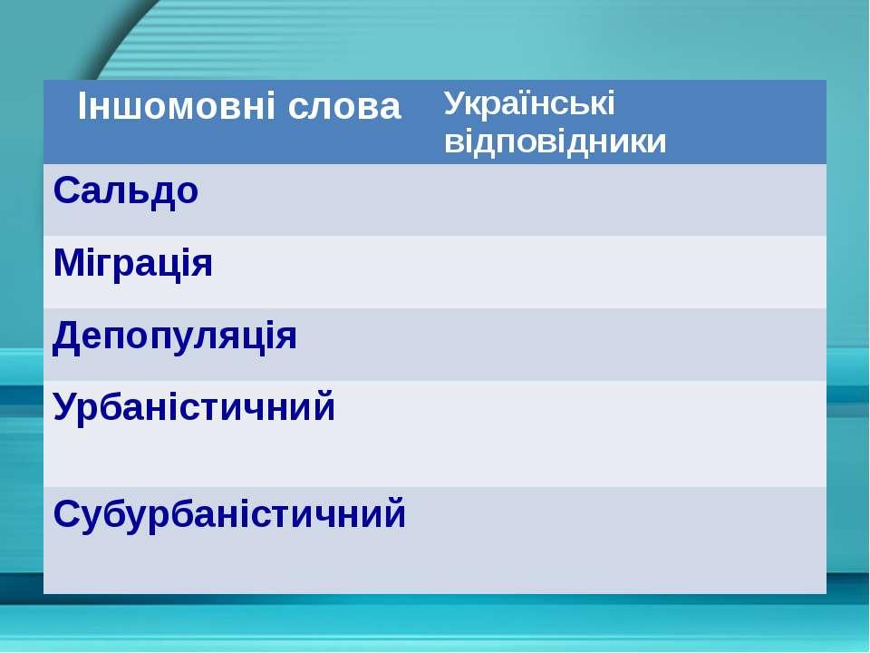 Іншомовні слова Українськівідповідники Сальдо Міграція Депопуляція Урбаністич...
