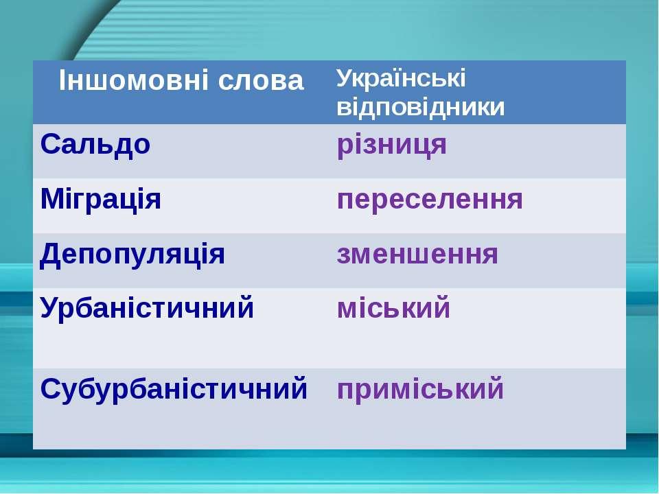 Іншомовні слова Українськівідповідники Сальдо різниця Міграція переселення Де...