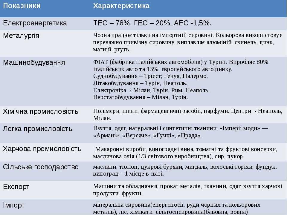 Показники Характеристика Електроенергетика ТЕС – 78%, ГЕС – 20%, АЕС -1,5%. М...
