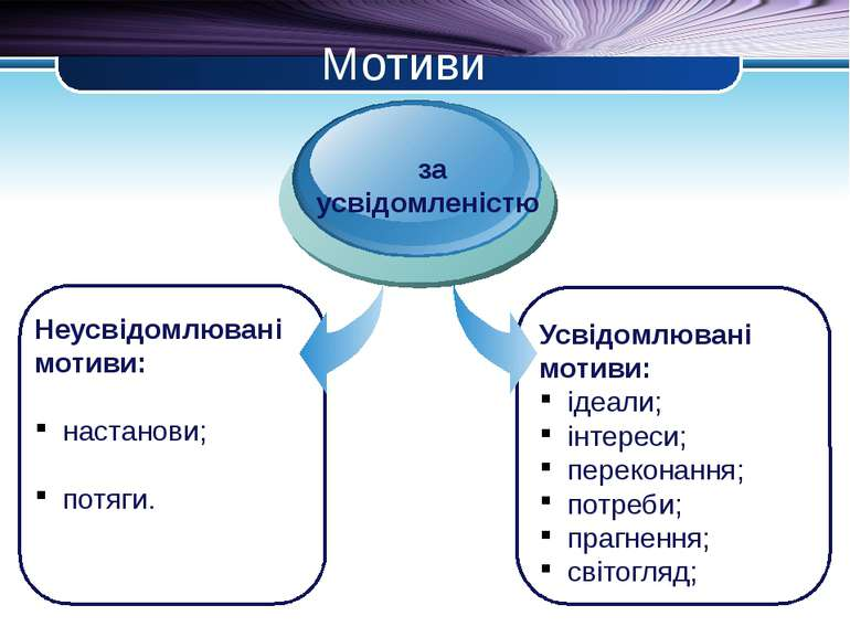 Мотиви Неусвідомлювані мотиви: настанови; потяги. за усвідомленістю Усвідомлю...