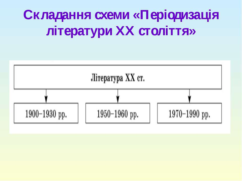 Складання схеми «Періодизація літератури ХХ століття»