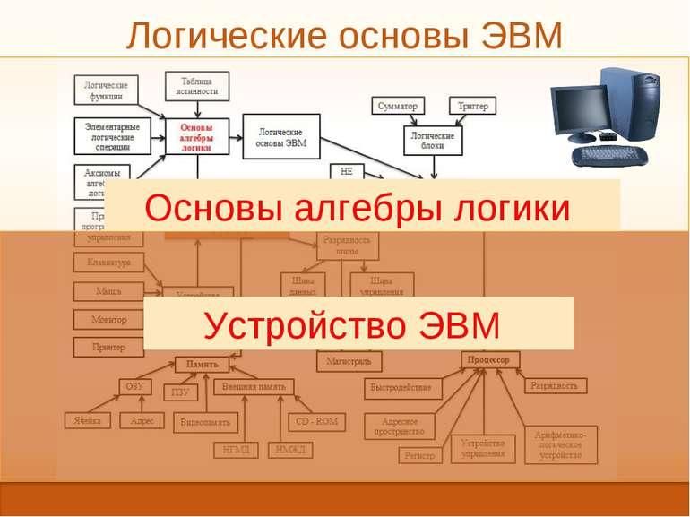Логические основы ЭВМ Устройство ЭВМ Основы алгебры логики