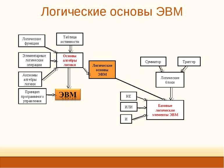 Логические основы ЭВМ