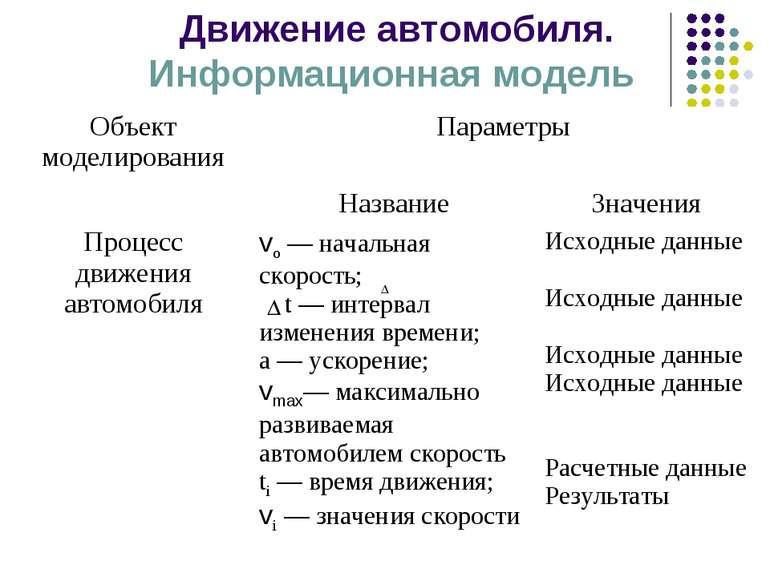 Движение автомобиля. Информационная модель Объект моделирования Параметры  ...