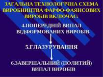 ЗАГАЛЬНА ТЕХНОЛОГІЧНА СХЕМА ВИРОБНИЦТВА ФАРФО-ФАЯНСОВИХ ВИРОБІВ ВКЛЮЧАЄ: 4.ПО...