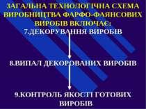 ЗАГАЛЬНА ТЕХНОЛОГІЧНА СХЕМА ВИРОБНИЦТВА ФАРФО-ФАЯНСОВИХ ВИРОБІВ ВКЛЮЧАЄ: 7.ДЕ...