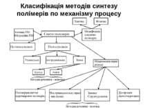 Класифікація методів синтезу полімерів по механізму процесу